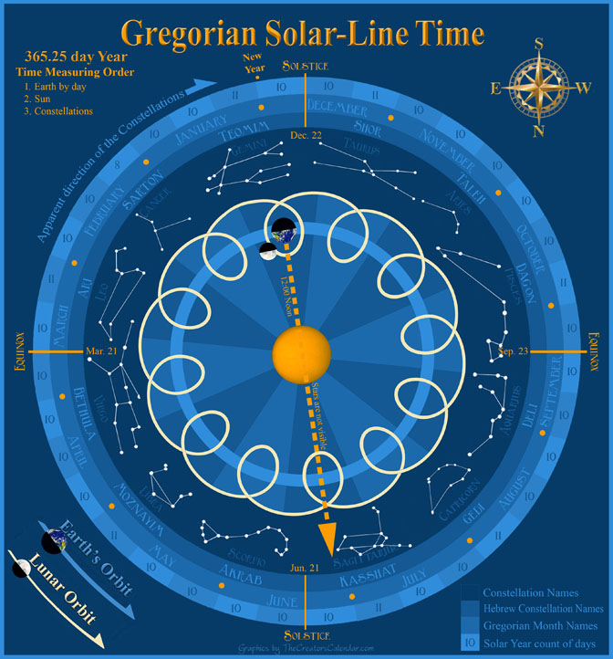 Gregorian-zodiac-solar-time-measuring