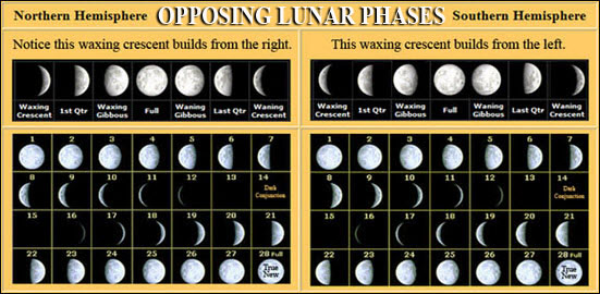 opposing lunar phases of hemispheres
