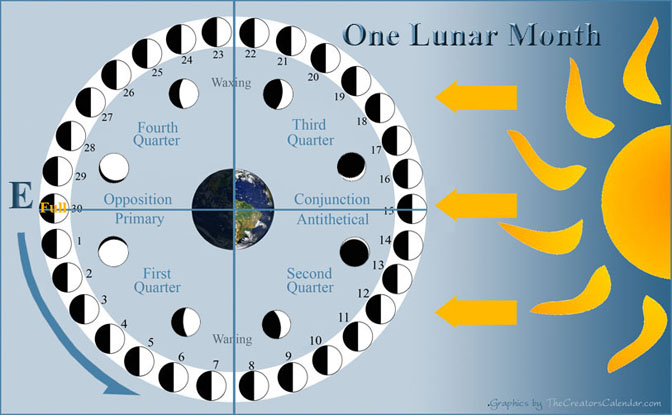 menorah - aleph-and-tav-of-lunar-time-measuring