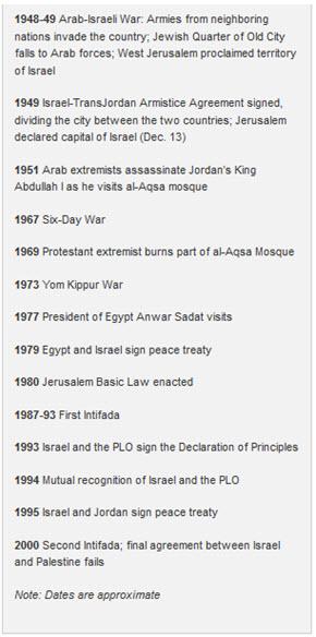 Time-line of Jerusalems Tumultuoous past - 4
