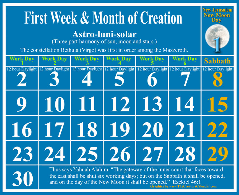 first week-of-creation-full-moon