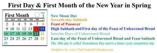 calendar-first-day-month-year
