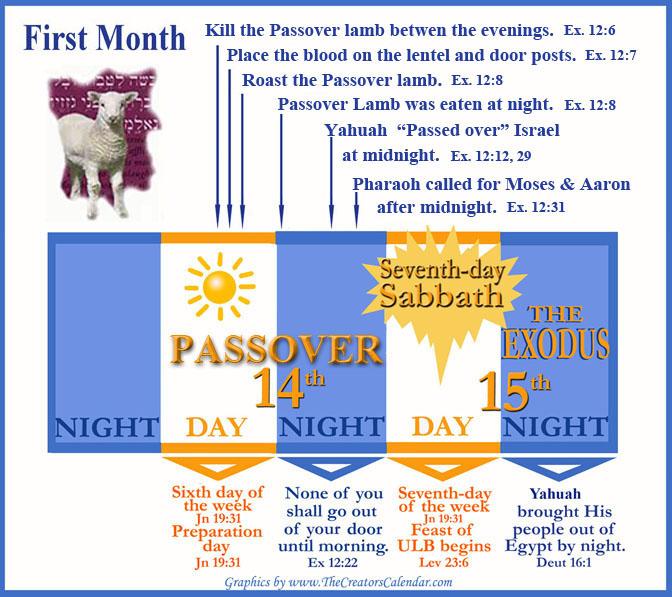 calendar-first-month-passover-day-list1