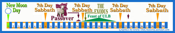 passover-unleavened-bread