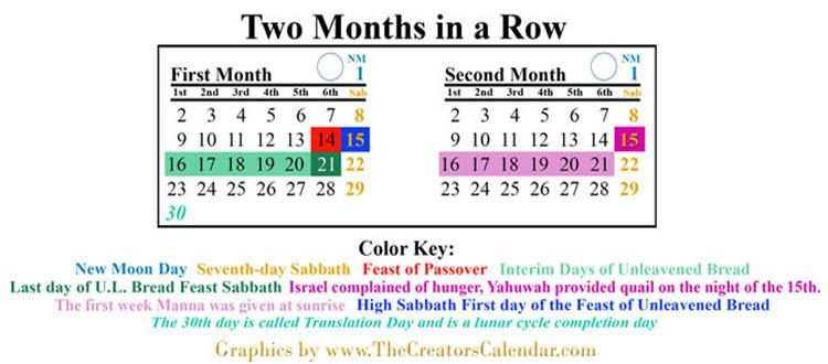 first-week-of-manna