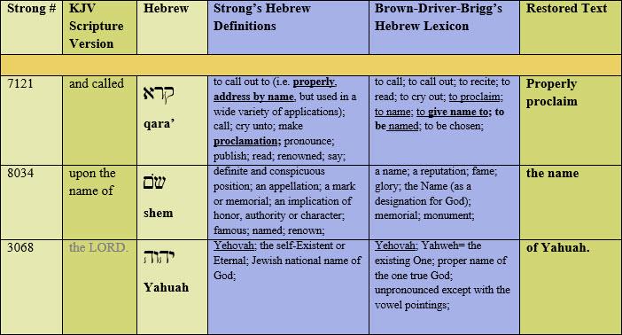 chart-Yahuah-sacred-name
