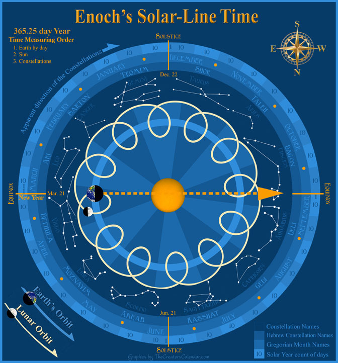 Enoch-solar-zodiac-time-measuring