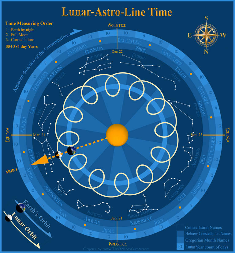chart-full-moon-astro-lunar-line-time