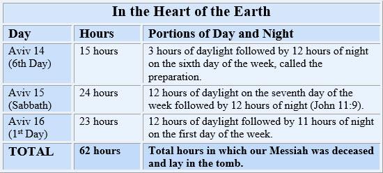 three-days-and-three-nights