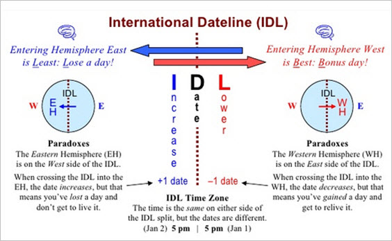 international-dateline-gain-lose-time