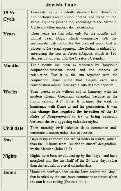 chart-jewish-time