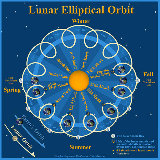 lunar-elliptical-orbit