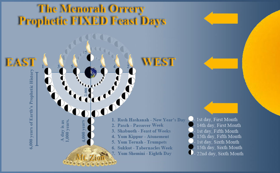 lunar phase menorah w dates