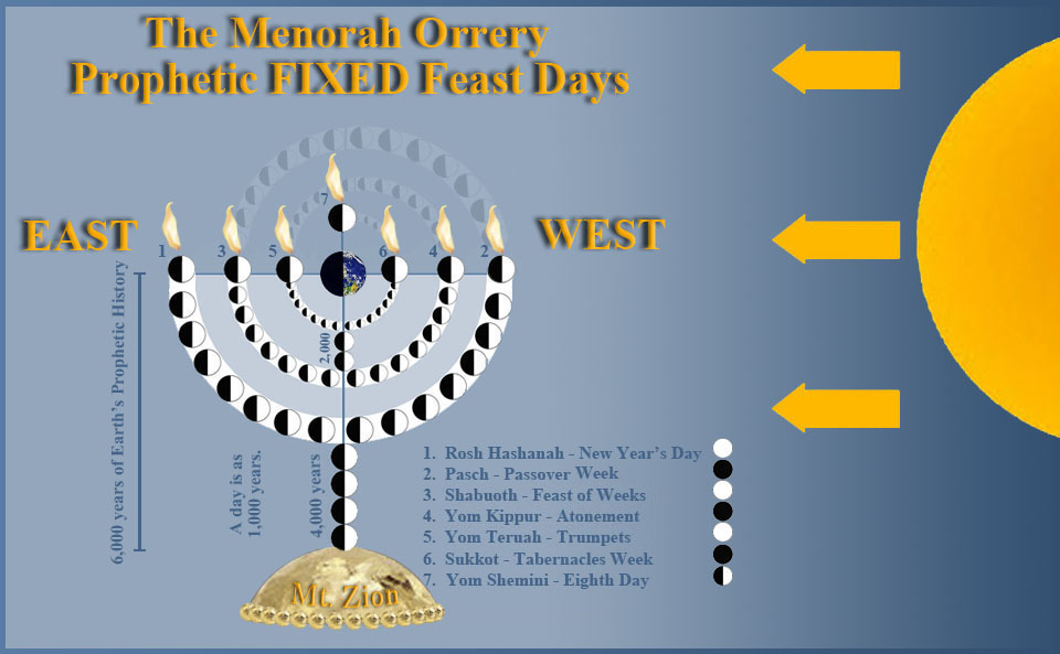 menorah lunar phases
