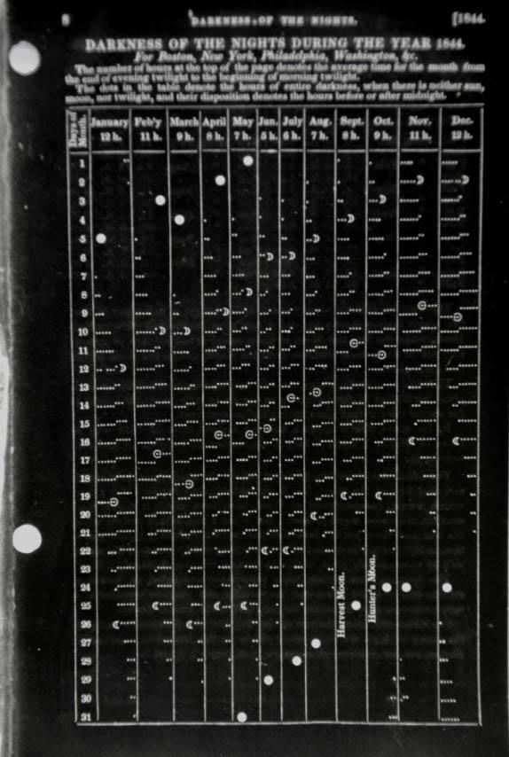 chart-lunar-record-1844-andrewsvault