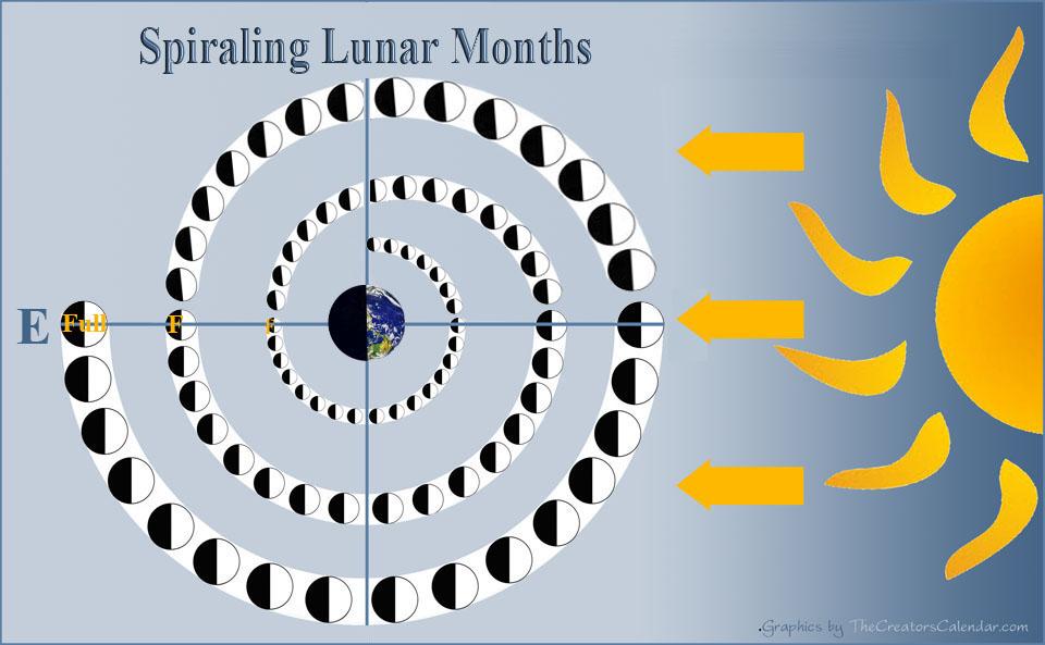 chart-lunation Spiral