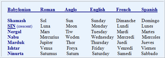 names-of-days-through-history