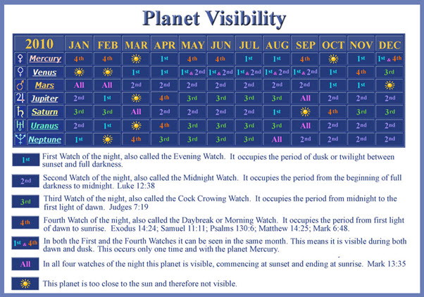 planet-visibility-chart