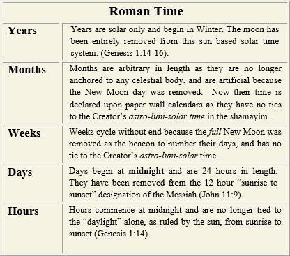 chart-roman-time