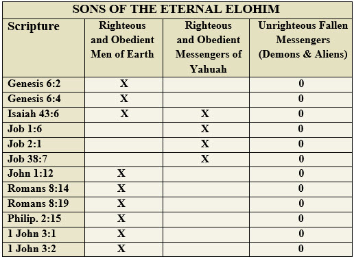 righteous-sons-of-Elohim