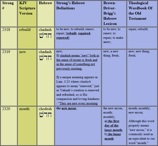 chart-tmr-rebuilt-new-moon-master