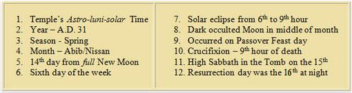 chart-twelve-points-crucifixion