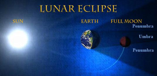 full-moon-lunar-eclipse